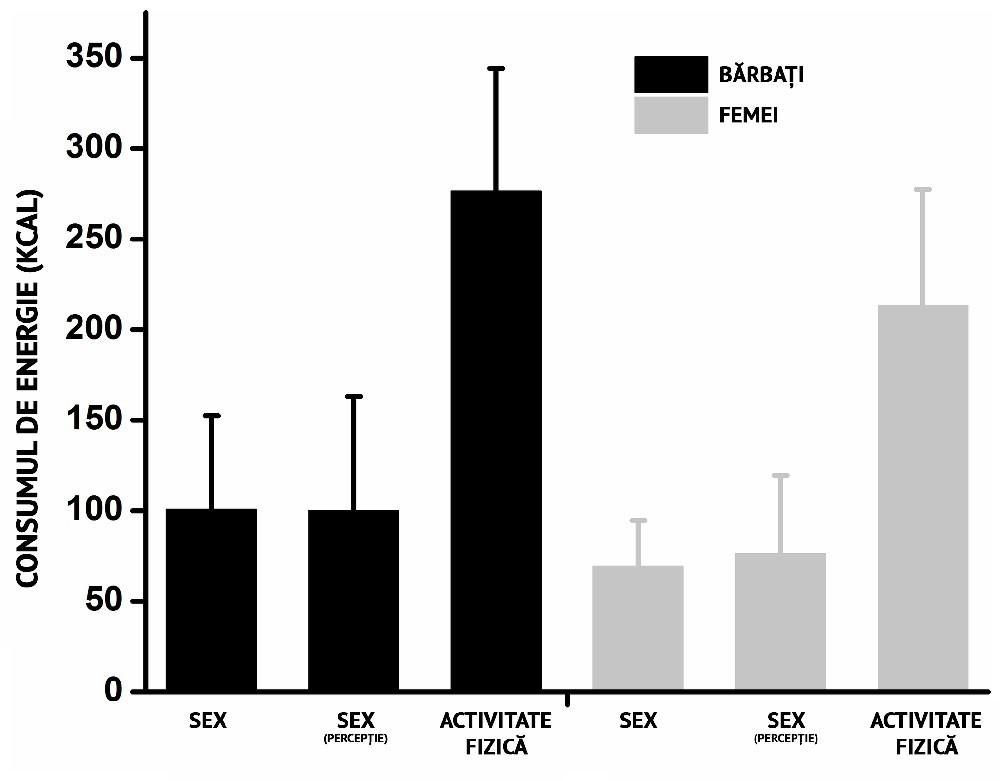 consum energetic sex