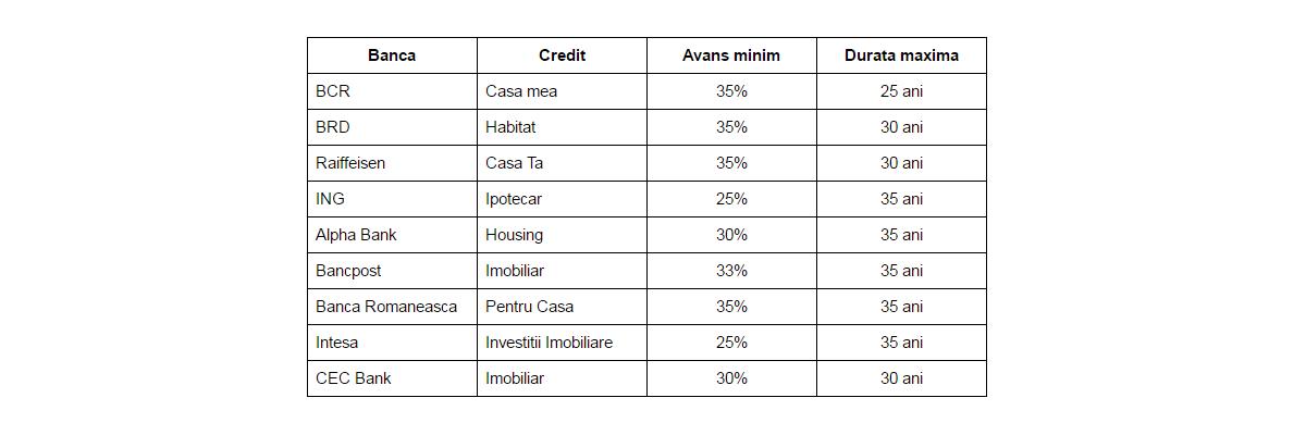 credite-imobiliare
