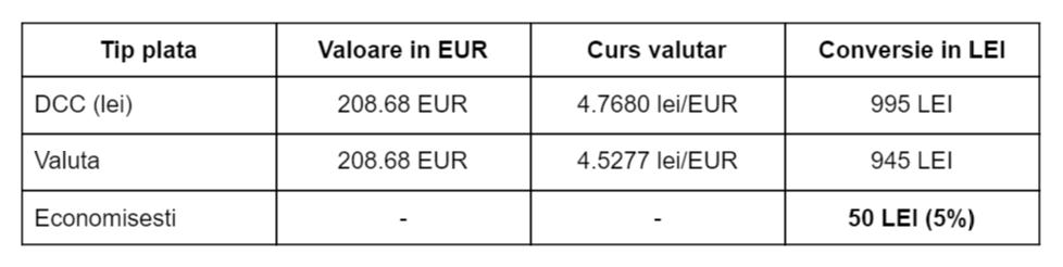 tabel-dcc-valuta